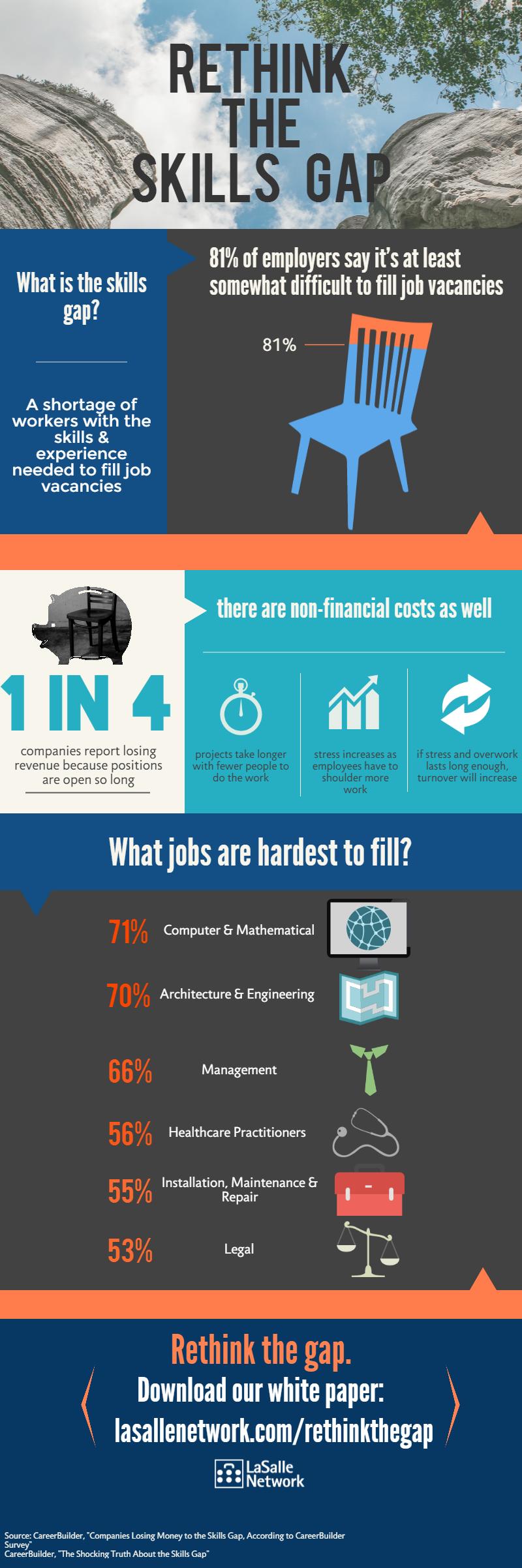 infographic skills gap