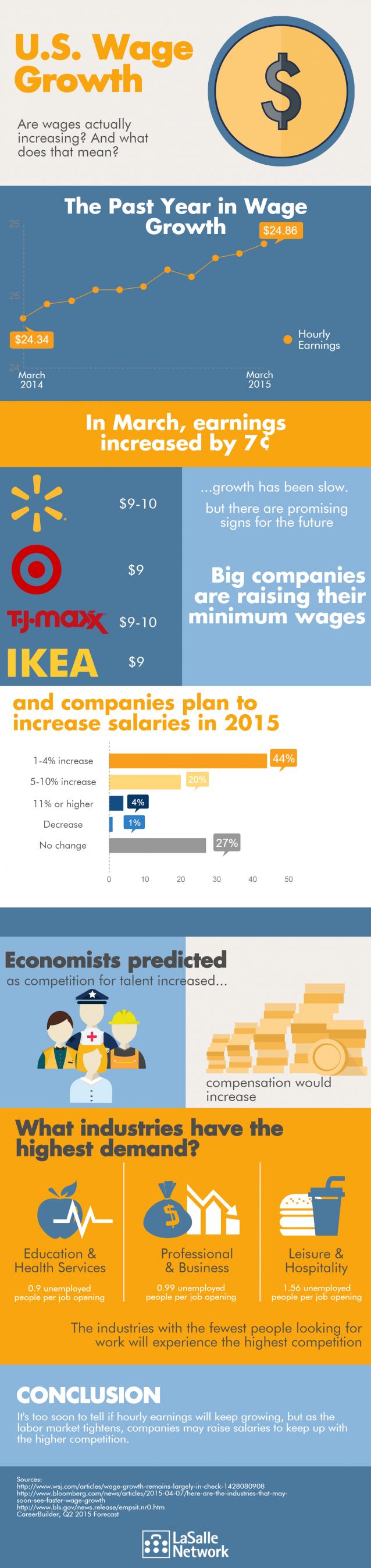 UR Wage Growth (3)